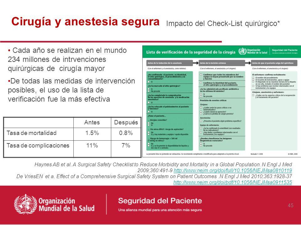 Cinco momentos para la higiene de manos http://www.seguridaddelpaciente.es/recursos/documentos/HigieneManos/manual_tecnico.pdf http://www.who.int/gpsc