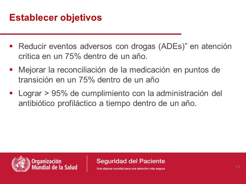 Establecer objetivos Reducir eventos adversos con drogas (ADEs) en atención critica en un 75% dentro de un año. Mejorar la reconciliación de la medica
