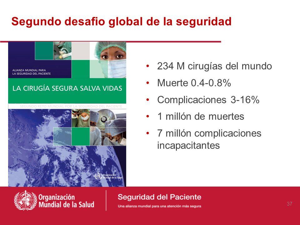 Segundo desafio global de la seguridad 234 M cirugías del mundo Muerte 0.4-0.8% Complicaciones 3-16% 1 millón de muertes 7 millón complicaciones incap