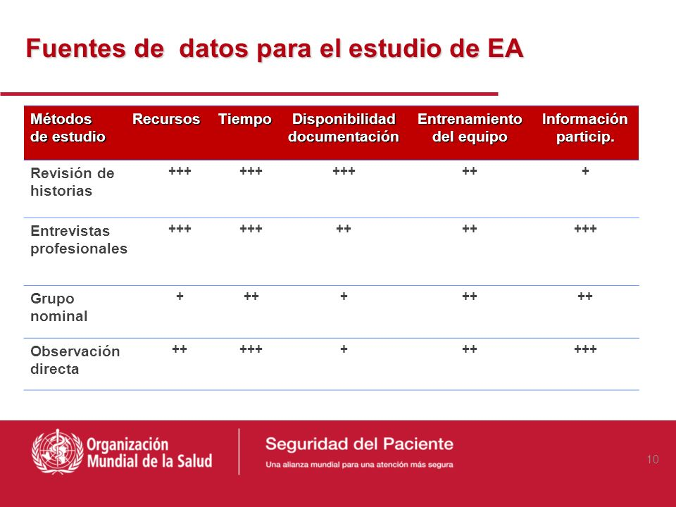 Fuentes de datos para el estudio del riesgo asistencial Autopsias y sesiones anatomoclínicas Análisis de reclamaciones y demandas Sistemas de notifica