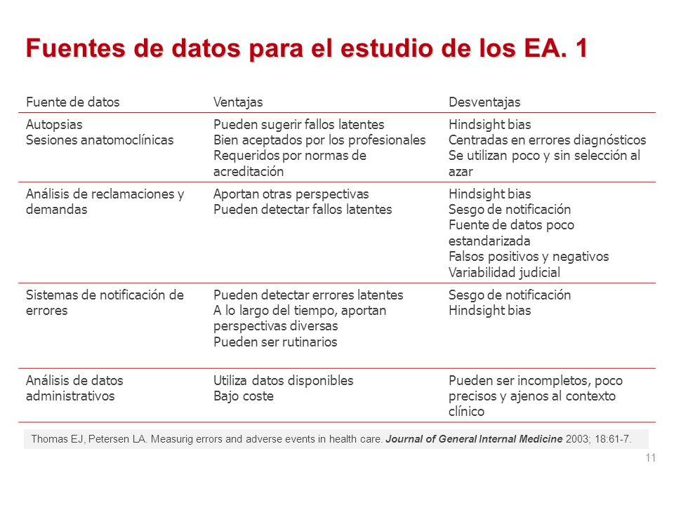 Métodos de estudio RecursosTiempoDisponibilidaddocumentaciónEntrenamiento del equipo Información particip. Revisión de historias +++ +++ Entrevistas p