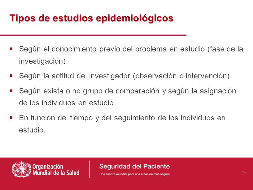 Diseño de un estudio epidemiológico Métodos, procedimientos y técnicas de Selección de individuos Recogida de información Análisis de resultados El di