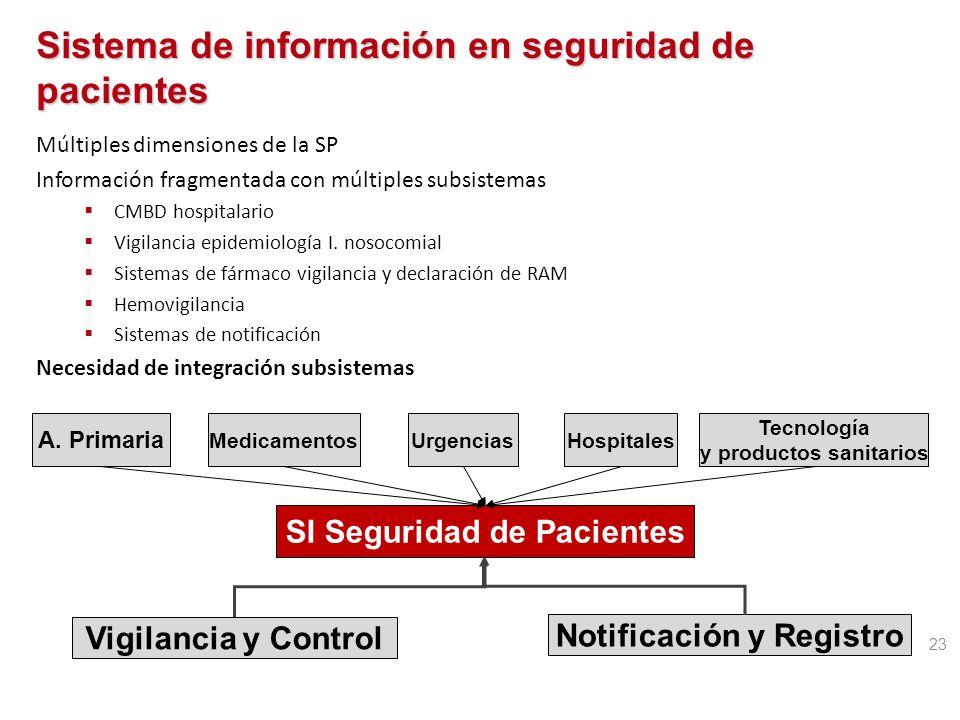 Sistemas de vigilancia de EA Método de detección (%) EA identificados Autoinforme voluntario0,2 Examen de pacientes0,7 Cribado por ordenador3,8 Revisi
