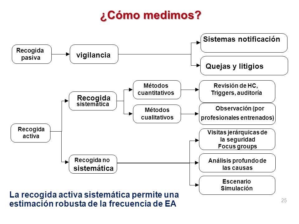 ¿Qué medimos? EA asociados a los cuidados Consecuencias (muerte, invalidez, etc.) Los errores: error de indicación, retraso en el apoyo, error de real