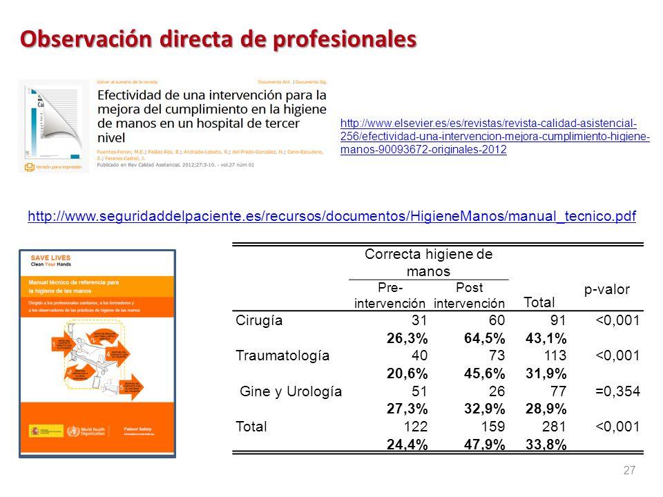 Observación directa de profesionales Eficaz para detectar los errores activos y algunos factores contributivos (relacionados con los individuos, equip