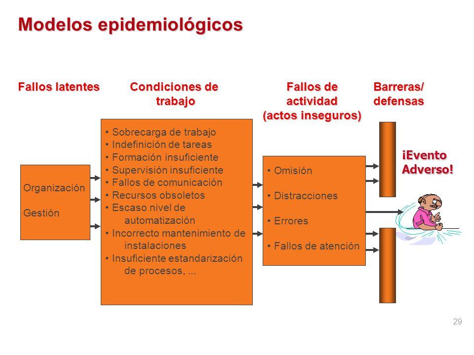 Epidemiología de los eventos adversos Recogida de datos estructurados, estandarizados, y validados, exhaustivos o sobre una muestra. Solo los métodos