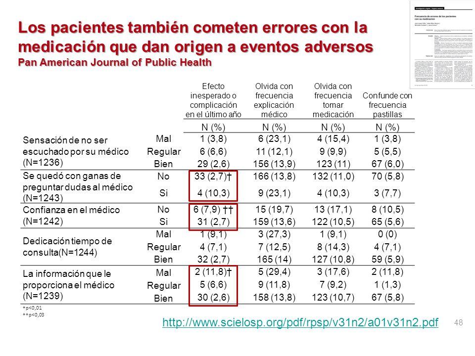 http://qualitysafety.bmj.com/content/early/2011/06/28/bmjqs.2011.051284.short?rss=1 Barras indican % pacientes que informan EA ¿Informa el médico? ¿Ha