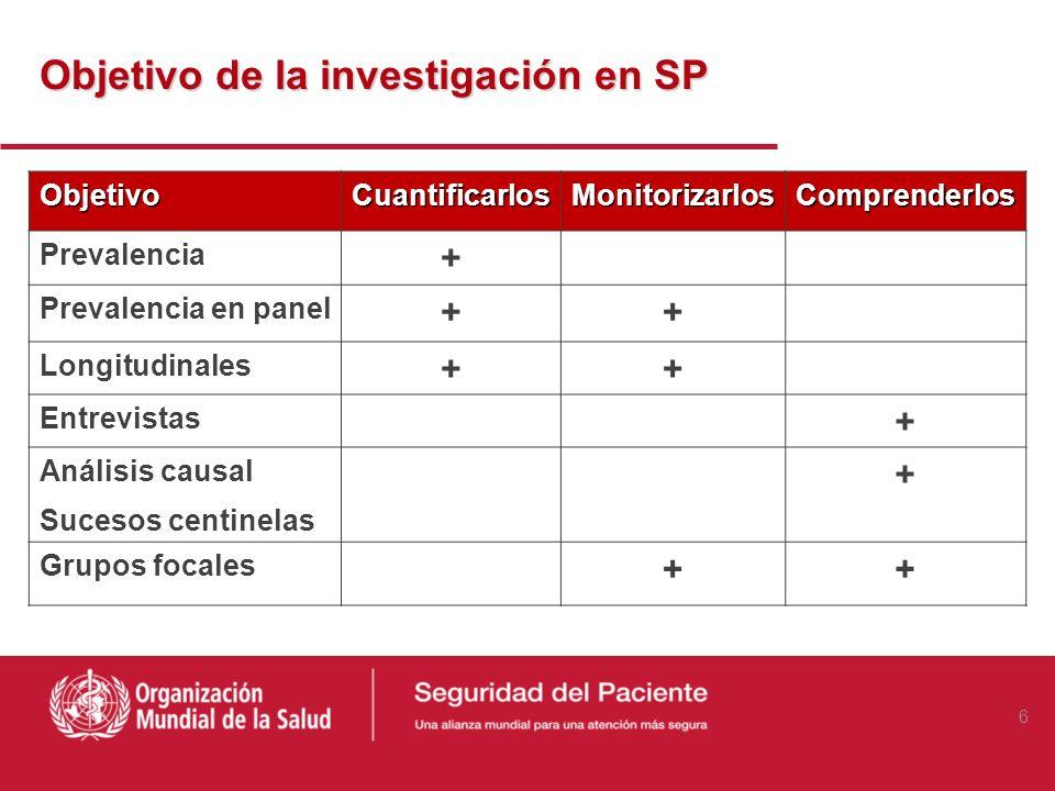 Objetivo de la investigación en SP ObjetivoCuantificarlosMonitorizarlosComprenderlos Prevalencia + Prevalencia en panel ++ Longitudinales ++ Entrevistas + Análisis causal Sucesos centinelas + Grupos focales ++ 6