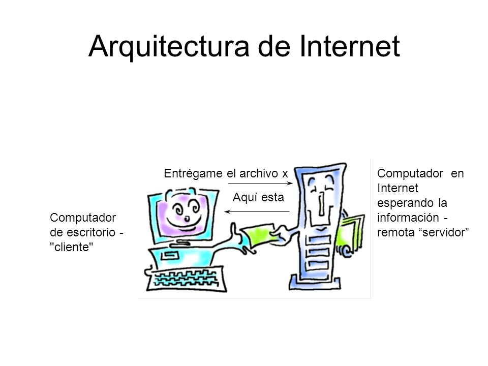 Arquitectura de Internet Entrégame el archivo x Aquí esta Computador de escritorio -