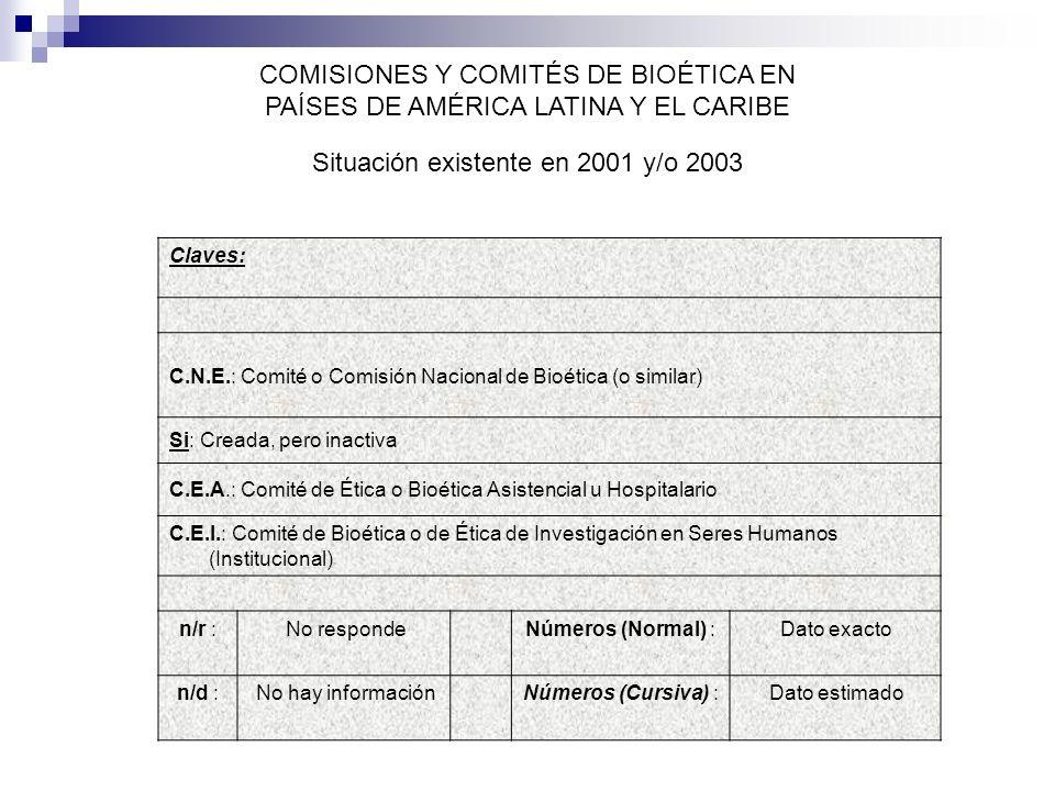 Claves: C.N.E.: Comité o Comisión Nacional de Bioética (o similar) Si: Creada, pero inactiva C.E.A.: Comité de Ética o Bioética Asistencial u Hospitalario C.E.I.: Comité de Bioética o de Ética de Investigación en Seres Humanos (Institucional) n/r :No respondeNúmeros (Normal) :Dato exacto n/d :No hay informaciónNúmeros (Cursiva) :Dato estimado COMISIONES Y COMITÉS DE BIOÉTICA EN PAÍSES DE AMÉRICA LATINA Y EL CARIBE Situación existente en 2001 y/o 2003