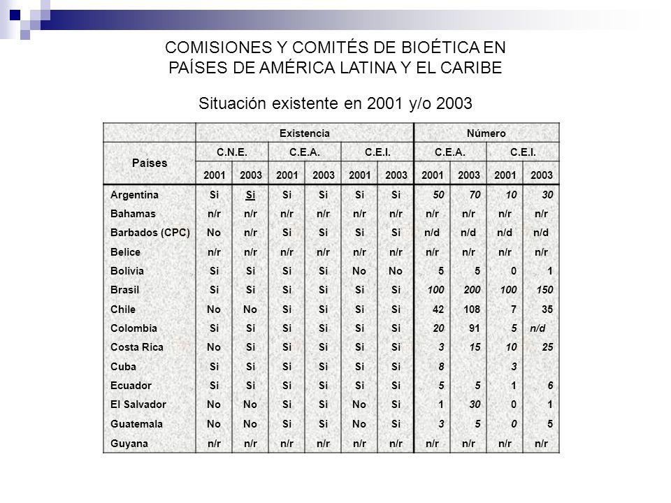 Normativas con contenidos Bioéticos en América Latina y el Caribe Situación existente en 2003 País Normativa Comisión Nacional Normativas GeneralesNormativas Específicas Guyana Haití Honduras Independiente Norma nacional para la investigación en salud (aplicable en jurisdicción de la Secretaría de la Salud) (Sin datos sobre normativa que la crea) Norma en dos hospitales sobre derechos de los pacientes Jamaica