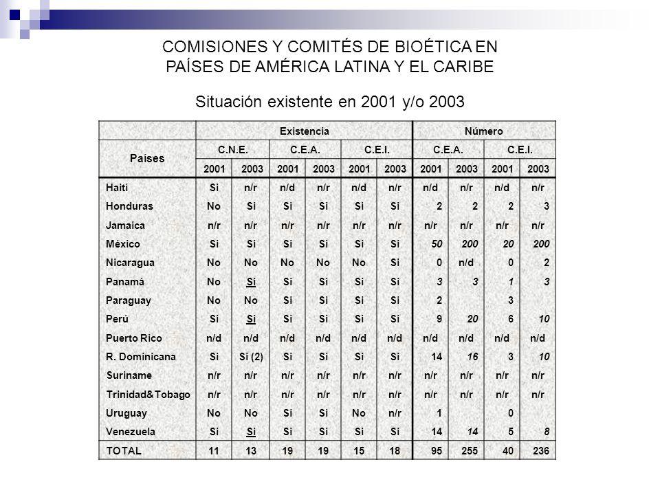 COMISIONES Y COMITÉS DE BIOÉTICA EN PAÍSES DE AMÉRICA LATINA Y EL CARIBE Situación existente en 2001 y/o 2003 ExistenciaNúmero Países C.N.E.C.E.A.C.E.I.C.E.A.C.E.I.