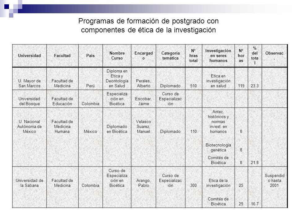 Normativas con contenidos Bioéticos en América Latina y el Caribe Situación existente en 2003 País Normativa Comisión Nacional Normativas GeneralesNormativas Específicas República Dominicana Comisión Nacional de Bioética (CNB) Creada en marzo de 1992 Incorporada por Decreto del Poder Ejecutivo del 24/04/1997 (Independiente) La nueva ley general de salud establece (Capítulo 5) que se debe redactar una normativa bioética para la investigación en seres humanos Decreto ministerial que regula éticamente la investigación en salud en general y en ensayos clínicos Reglamentos para el funcionamiento de Comisión Nacional de Bioética Comisión Nacional de Bioética en Salud (CNBS): (dependencia ministerial) Decreto ministerial que regula los derechos de los pacientes Trinidad y Tobago Uruguay No tiene Comisión Nacional Venezuela No tiene Comisión funcionando actualmente Para investigación: Código de Bioética y Bioseguridad de FONACIT