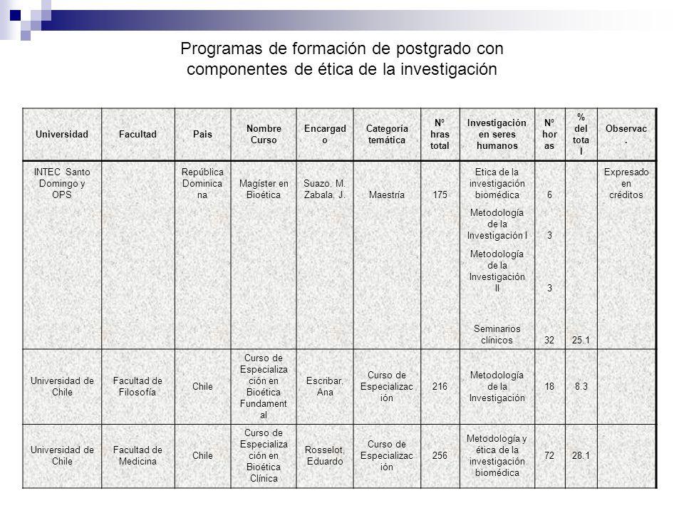 Programas de formación de postgrado con componentes de ética de la investigación UniversidadFacultadPais Nombre Curso Encargad o Categoría temática Nº hras total Investigación en seres humanos Nº hor as % del tota l Observac.