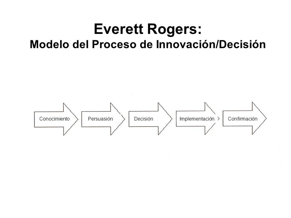 Everett Rogers: Modelo del Proceso de Innovación/Decisión ConocimientoPersuasiónDecisiónImplementaciónConfirmación