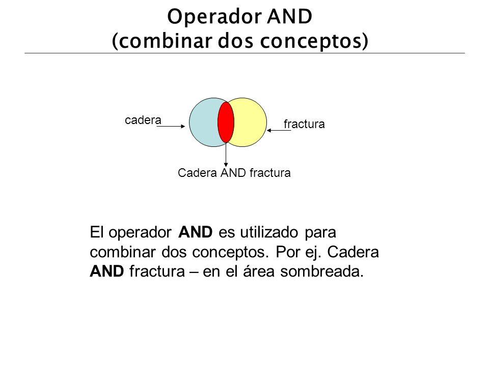 Operador AND (combinar dos conceptos) El operador AND es utilizado para combinar dos conceptos. Por ej. Cadera AND fractura – en el área sombreada. ca
