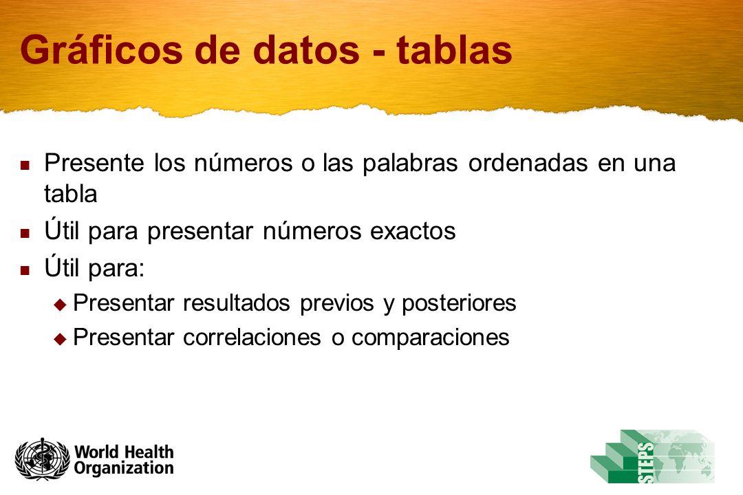 Gráficos de datos - tablas Presente los números o las palabras ordenadas en una tabla Útil para presentar números exactos Útil para: Presentar resulta