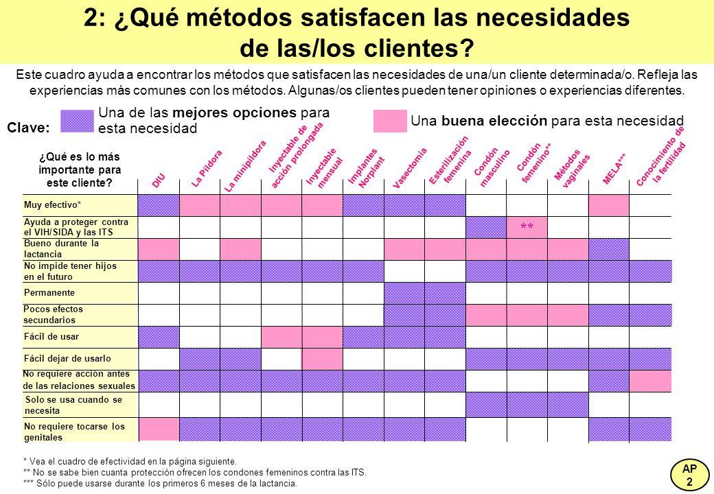 2: ¿Qué métodos satisfacen las necesidades de las/los clientes? Este cuadro ayuda a encontrar los métodos que satisfacen las necesidades de una/un cli