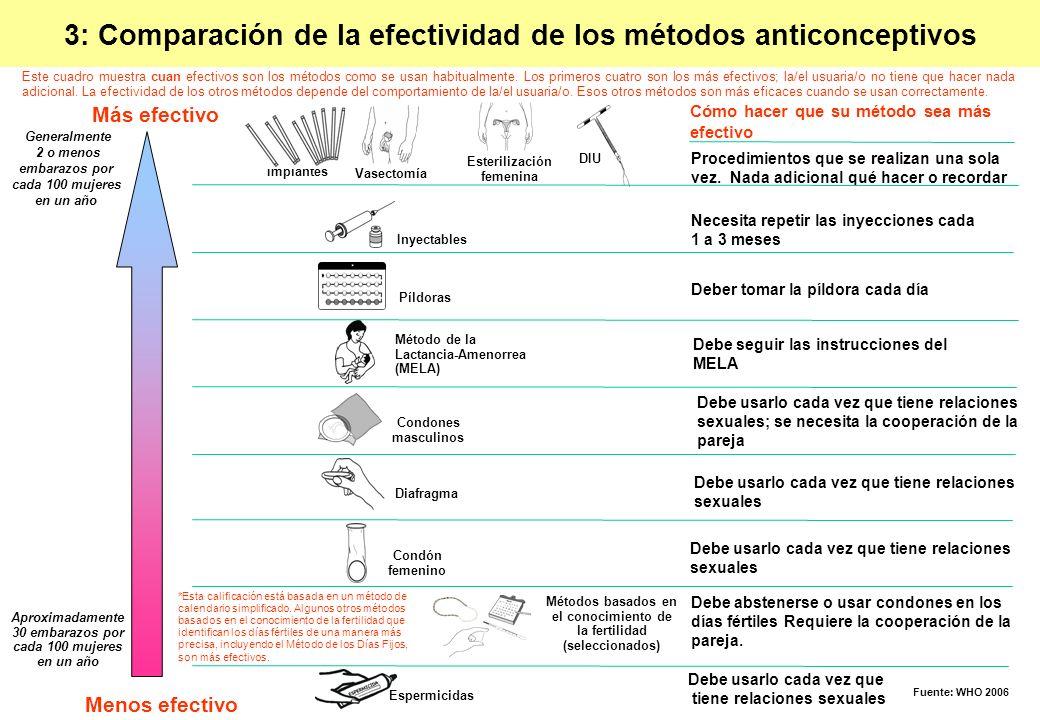 3: Comparación de la efectividad de los métodos anticonceptivos Más efectivo Menos efectivo Aproximadamente 30 embarazos por cada 100 mujeres en un añ