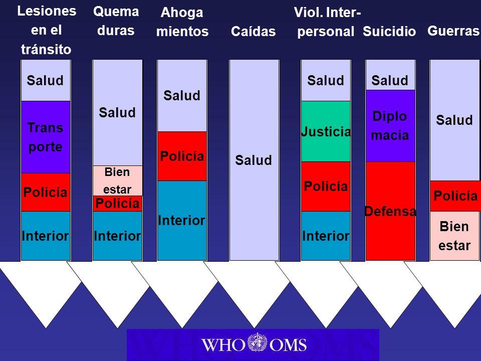 Salud Trans porte Interior Policía Health Trans port Interior Police Salud Bien estar Interior Policía Salud Interior Policía Salud Justicia Interior