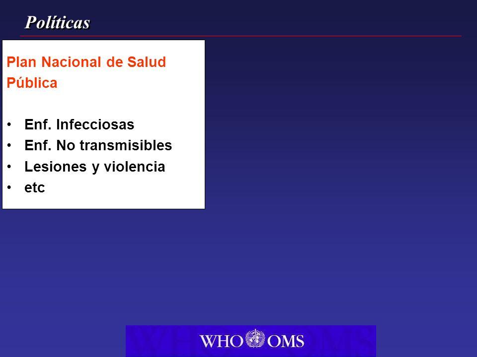 Políticas Plan Nacional de Salud Pública Enf. Infecciosas Enf. No transmisibles Lesiones y violencia etc