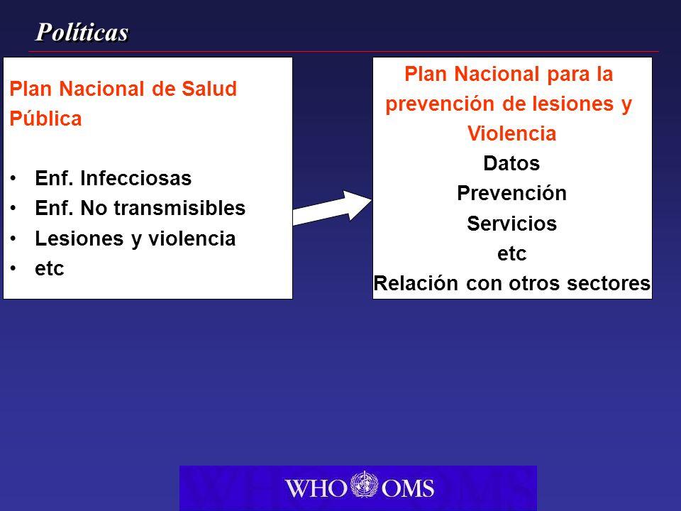 Plan Nacional de Salud Pública Enf. Infecciosas Enf. No transmisibles Lesiones y violencia etc Plan Nacional para la prevención de lesiones y Violenci