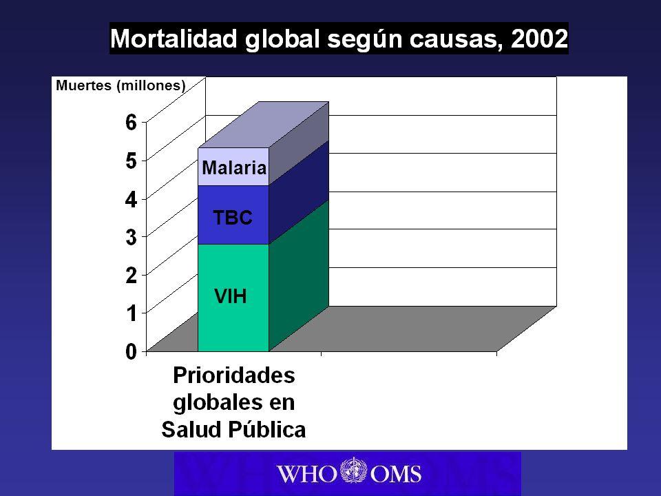 Violencia Lesiones no intencionales Muertes (millones) VIH TBC Malaria