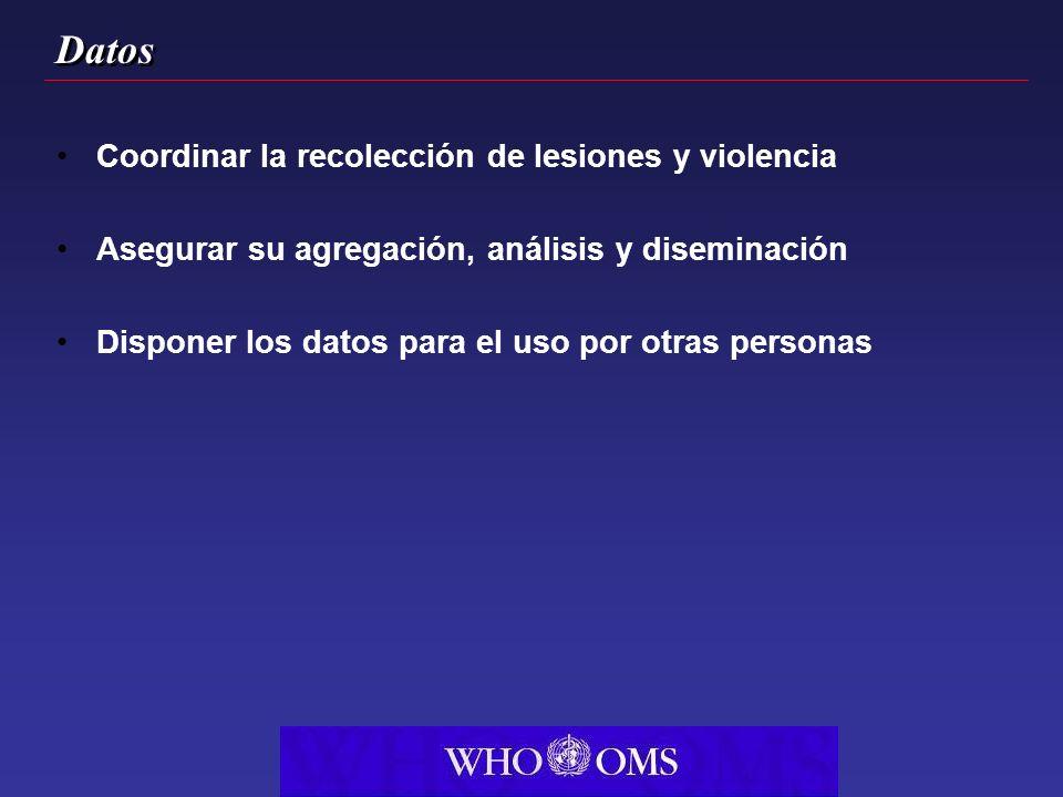 Datos Coordinar la recolección de lesiones y violencia Asegurar su agregación, análisis y diseminación Disponer los datos para el uso por otras personas
