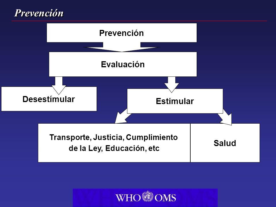 Prevención Transporte, Justicia, Cumplimiento de la Ley, Educación, etc Salud Estimular Desestímular Prevención Evaluación