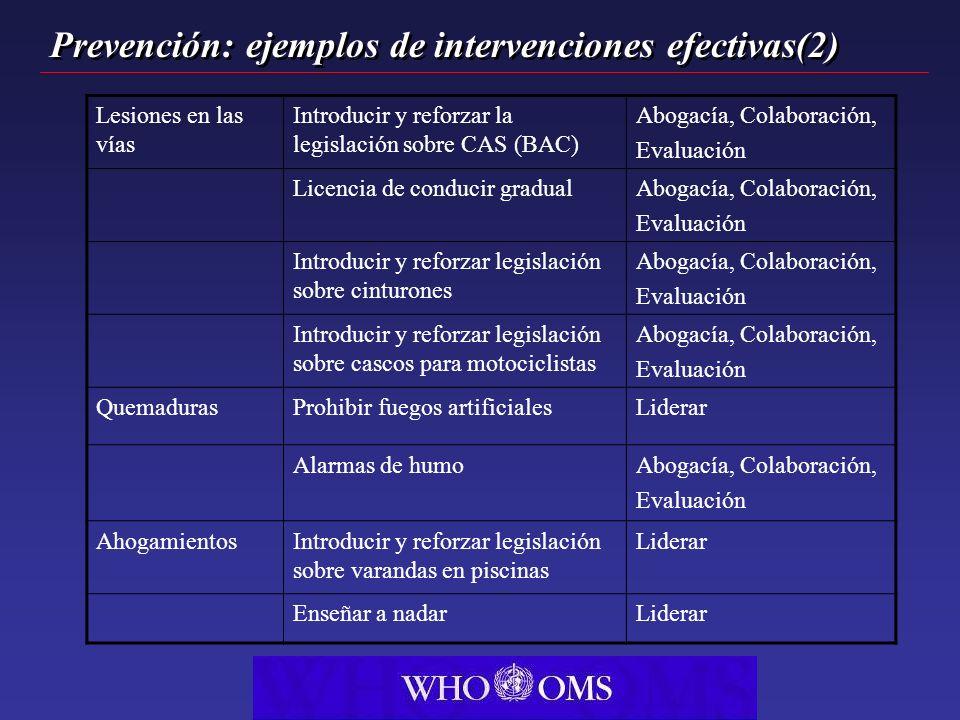 Prevención: ejemplos de intervenciones efectivas(2) Lesiones en las vías Introducir y reforzar la legislación sobre CAS (BAC) Abogacía, Colaboración,