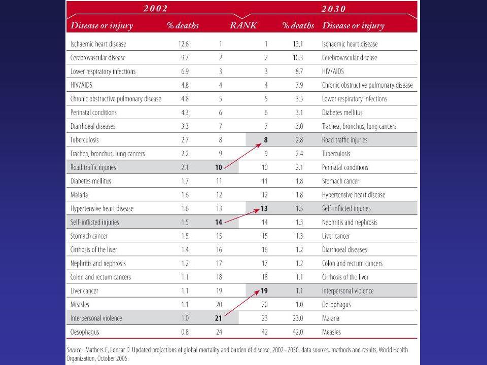 Magnitud: Consecuencias no letales: Cambios de conducta Cigarrillo Alcohol Drogas Cancer Enf.