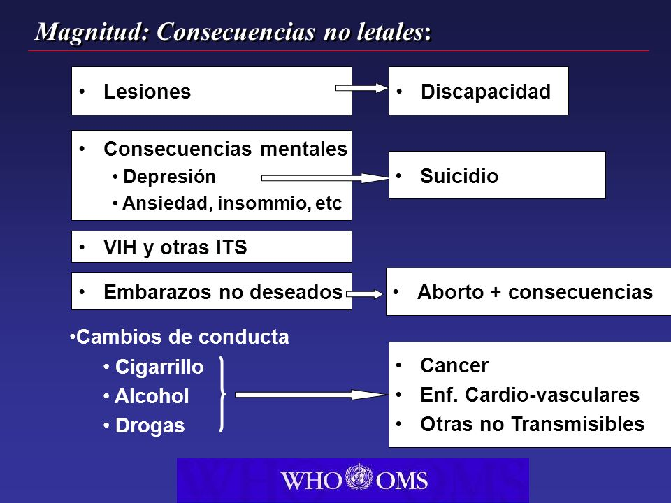 Magnitud: Consecuencias no letales: Cambios de conducta Cigarrillo Alcohol Drogas Cancer Enf. Cardio-vasculares Otras no Transmisibles Consecuencias m