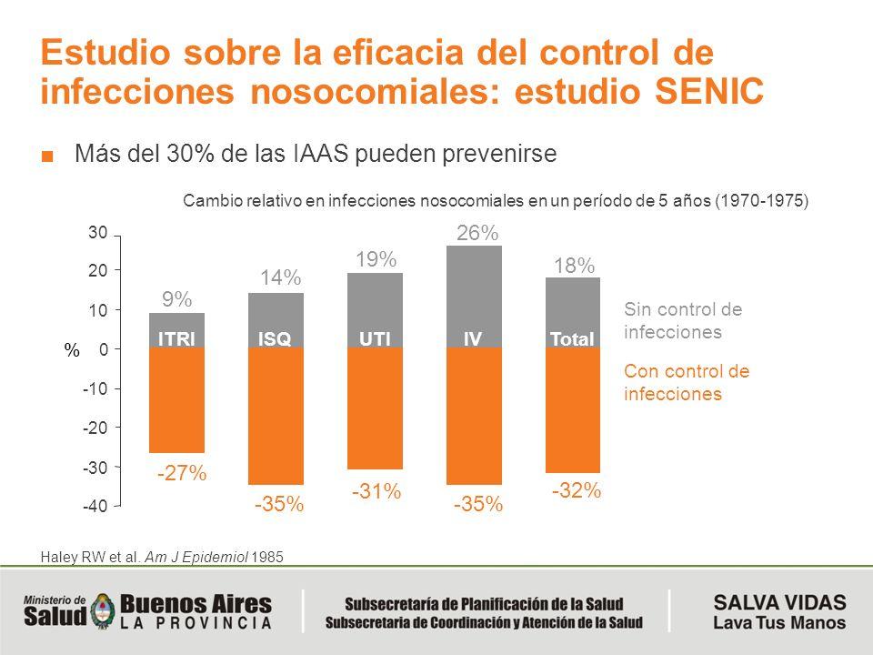 Haley RW et al. Am J Epidemiol 1985 Estudio sobre la eficacia del control de infecciones nosocomiales: estudio SENIC Más del 30% de las IAAS pueden pr