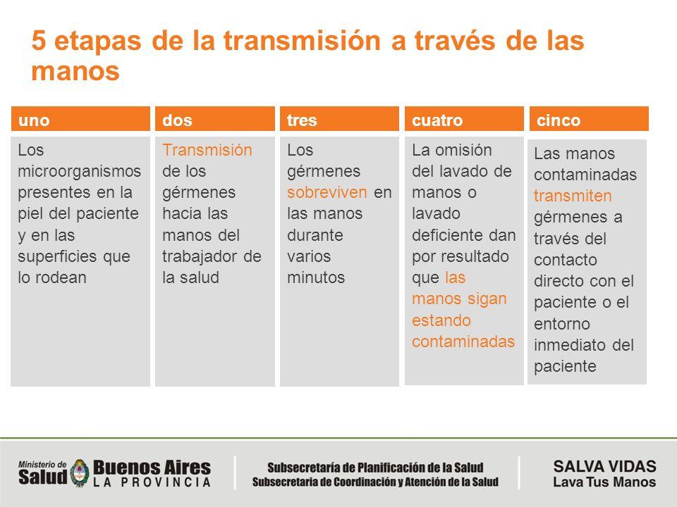 5 etapas de la transmisión a través de las manos Los microorganismos presentes en la piel del paciente y en las superficies que lo rodean Transmisión