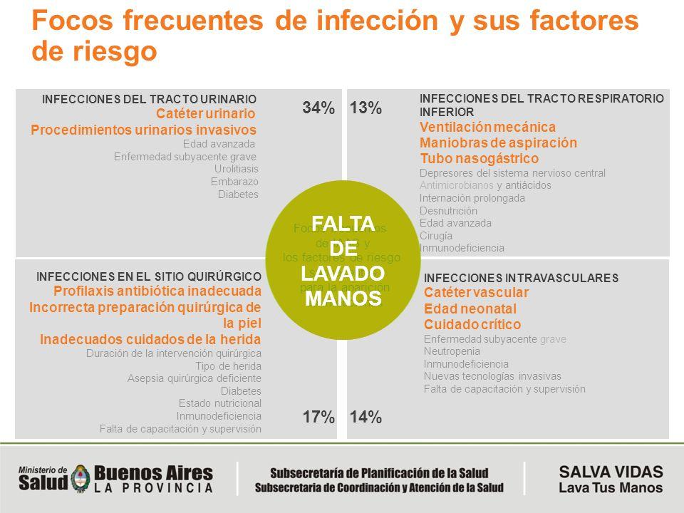 Focos frecuentes de infección y sus factores de riesgo INFECCIONES DEL TRACTO RESPIRATORIO INFERIOR Ventilación mecánica Maniobras de aspiración Tubo