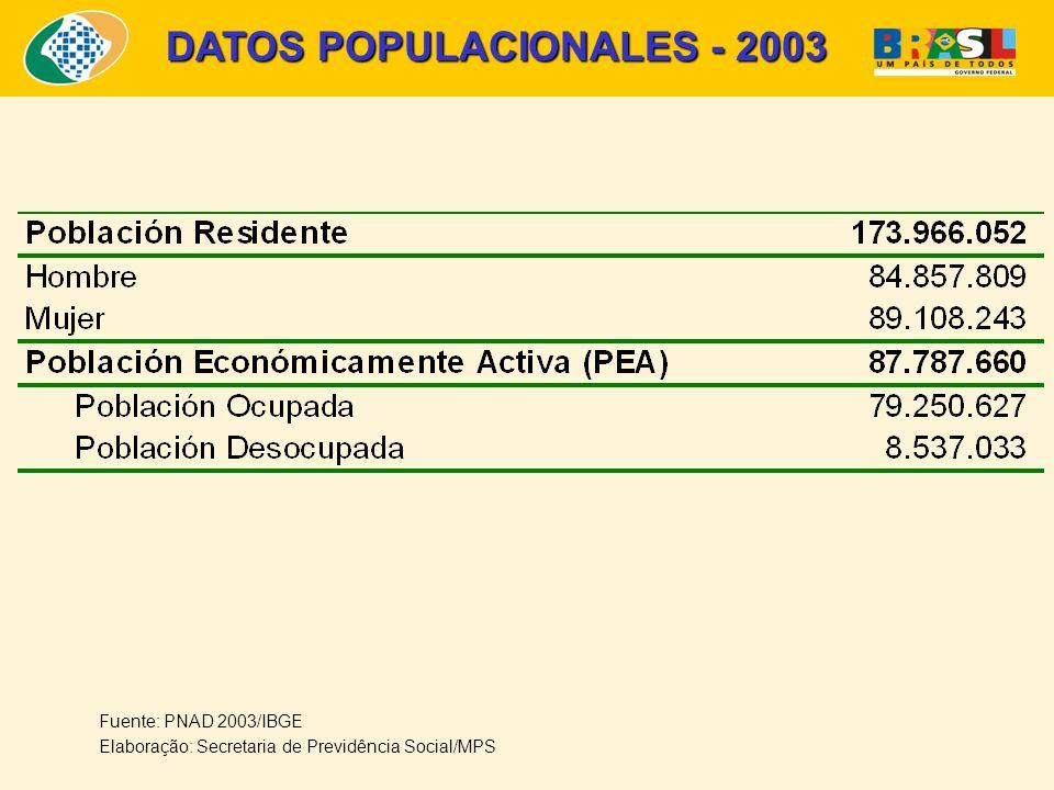 Fuente: PNAD 2003/IBGE Elaboração: Secretaria de Previdência Social/MPS DATOS POPULACIONALES - 2003