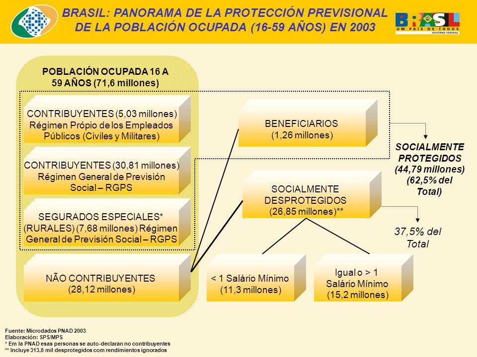 BRASIL: PANORAMA DE LA PROTECCIÓN PREVISIONAL DE LA POBLACIÓN OCUPADA (16-59 AÑOS) EN 2003 Fuente: Microdados PNAD 2003 Elaboración: SPS/MPS * Em la PNAD esas personas se auto-declaran no contribuyentes ** Incluye 313,8 mil desprotegidos com rendimientos ignorados CONTRIBUYENTES (5,03 millones) Régimen Própio de los Empleados Públicos (Civiles y Militares) CONTRIBUYENTES (30,81 millones) Régimen General de Previsión Social – RGPS SEGURADOS ESPECIALES* (RURALES) (7,68 millones) Régimen General de Previsión Social – RGPS NÃO CONTRIBUYENTES (28,12 millones) POBLACIÓN OCUPADA 16 A 59 AÑOS (71,6 millones) BENEFICIARIOS (1,26 millones) SOCIALMENTE DESPROTEGIDOS (26,85 millones)** < 1 Salário Mínimo (11,3 millones) Igual o > 1 Salário Mínimo (15,2 millones) SOCIALMENTE PROTEGIDOS (44,79 millones) (62,5% del Total) 37,5% del Total