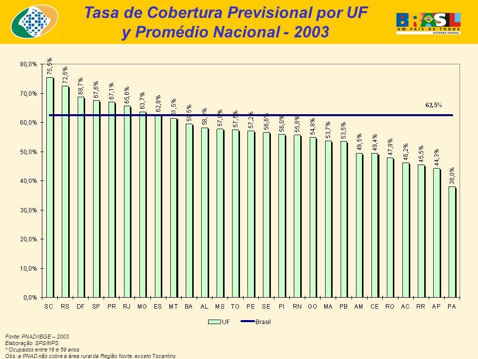 Tasa de Cobertura Previsional por UF y Promédio Nacional - 2003 Fonte: PNAD/IBGE – 2003.