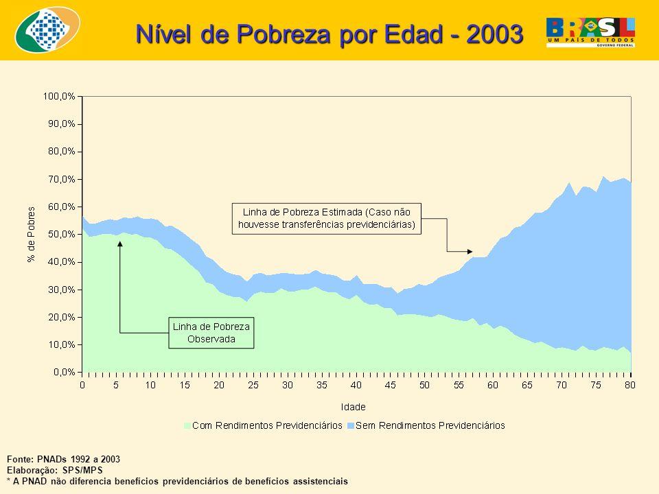 Nível de Pobreza por Edad - 2003 Fonte: PNADs 1992 a 2003 Elaboração: SPS/MPS * A PNAD não diferencia benefícios previdenciários de benefícios assistenciais