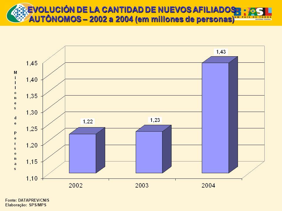 EVOLUCIÓN DE LA CANTIDAD DE NUEVOS AFILIADOS AUTÔNOMOS – 2002 a 2004 (em millones de personas) Fonte: DATAPREV/CNIS Elaboração: SPS/MPS