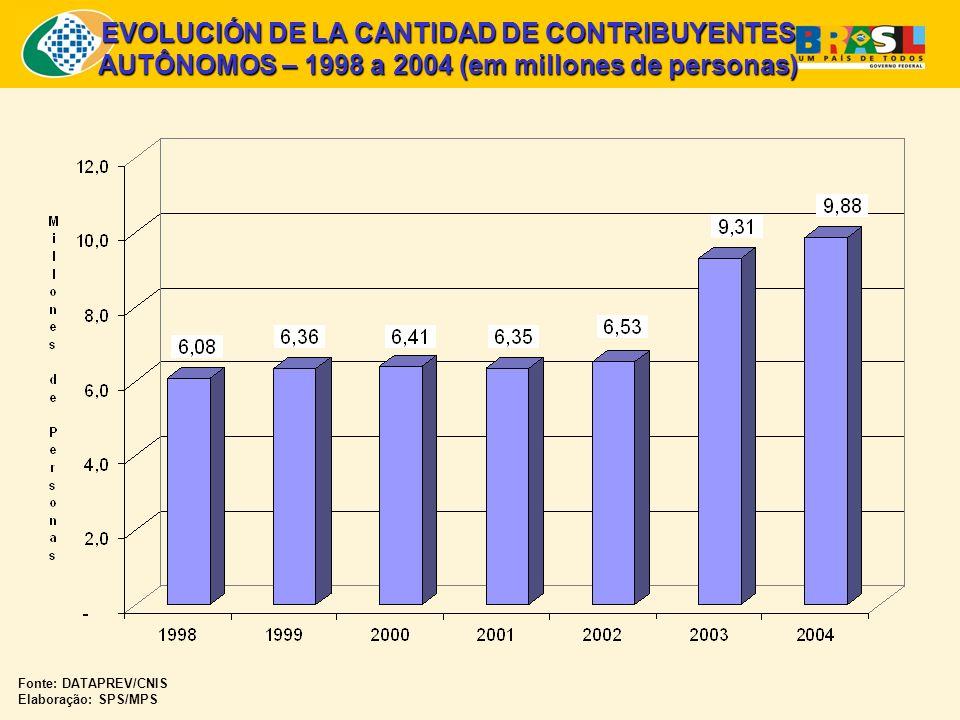 EVOLUCIÓN DE LA CANTIDAD DE CONTRIBUYENTES AUTÔNOMOS – 1998 a 2004 (em millones de personas) Fonte: DATAPREV/CNIS Elaboração: SPS/MPS