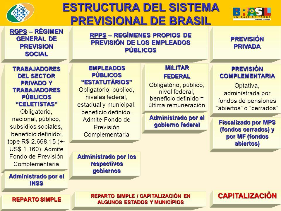 ESTRUCTURA DEL SISTEMA PREVISIONAL DE BRASIL TRABAJADORES DEL SECTOR PRIVADO Y TRABAJADORES PÚBLICOS CELETISTAS Obligatorio, nacional, público, subsidios sociales, beneficio definido: tope R$ 2.668,15 (+- US$ 1.160).