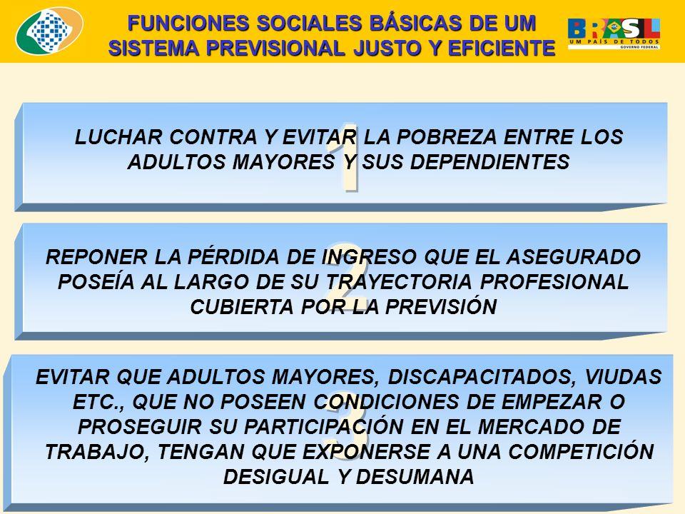 LUCHAR CONTRA Y EVITAR LA POBREZA ENTRE LOS ADULTOS MAYORES Y SUS DEPENDIENTES FUNCIONES SOCIALES BÁSICAS DE UM SISTEMA PREVISIONAL JUSTO Y EFICIENTE REPONER LA PÉRDIDA DE INGRESO QUE EL ASEGURADO POSEÍA AL LARGO DE SU TRAYECTORIA PROFESIONAL CUBIERTA POR LA PREVISIÓN EVITAR QUE ADULTOS MAYORES, DISCAPACITADOS, VIUDAS ETC., QUE NO POSEEN CONDICIONES DE EMPEZAR O PROSEGUIR SU PARTICIPACIÓN EN EL MERCADO DE TRABAJO, TENGAN QUE EXPONERSE A UNA COMPETICIÓN DESIGUAL Y DESUMANA