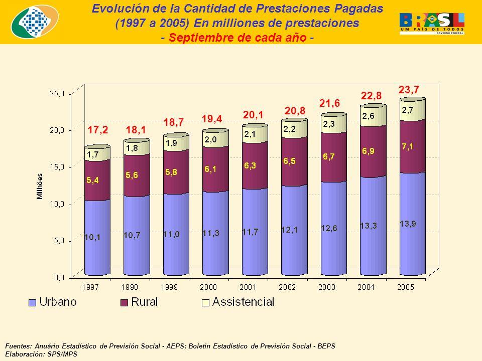 Evolución de la Cantidad de Prestaciones Pagadas (1997 a 2005) En milliones de prestaciones - Septiembre de cada año - Fuentes: Anuário Estadístico de Previsión Social - AEPS; Boletin Estadístico de Previsión Social - BEPS Elaboración: SPS/MPS 17,218,1 18,7 19,4 20,1 20,8 21,6 22,8 23,7