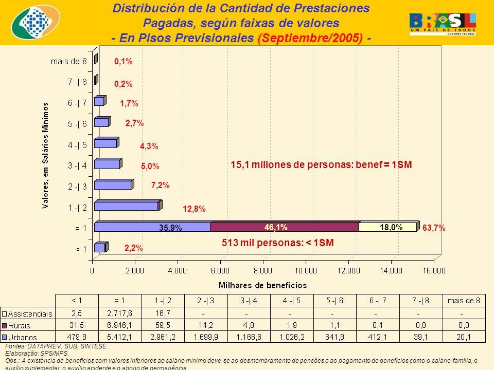 Distribución de la Cantidad de Prestaciones Pagadas, según faixas de valores - En Pisos Previsionales (Septiembre/2005) - Fontes: DATAPREV, SUB, SINTESE.