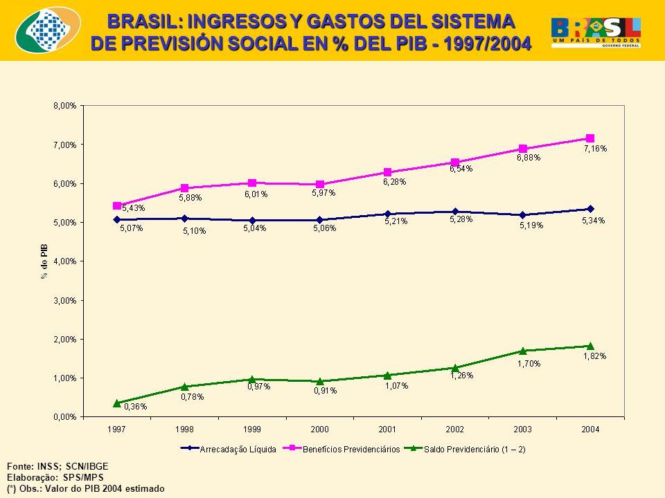 BRASIL: INGRESOS Y GASTOS DEL SISTEMA DE PREVISIÓN SOCIAL EN % DEL PIB - 1997/2004 Fonte: INSS; SCN/IBGE Elaboração: SPS/MPS (*) Obs.: Valor do PIB 2004 estimado