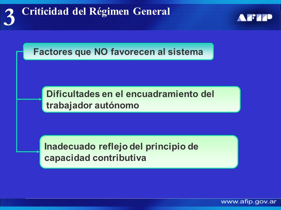 3 Factores que NO favorecen al sistema Inadecuado reflejo del principio de capacidad contributiva Dificultades en el encuadramiento del trabajador autónomo