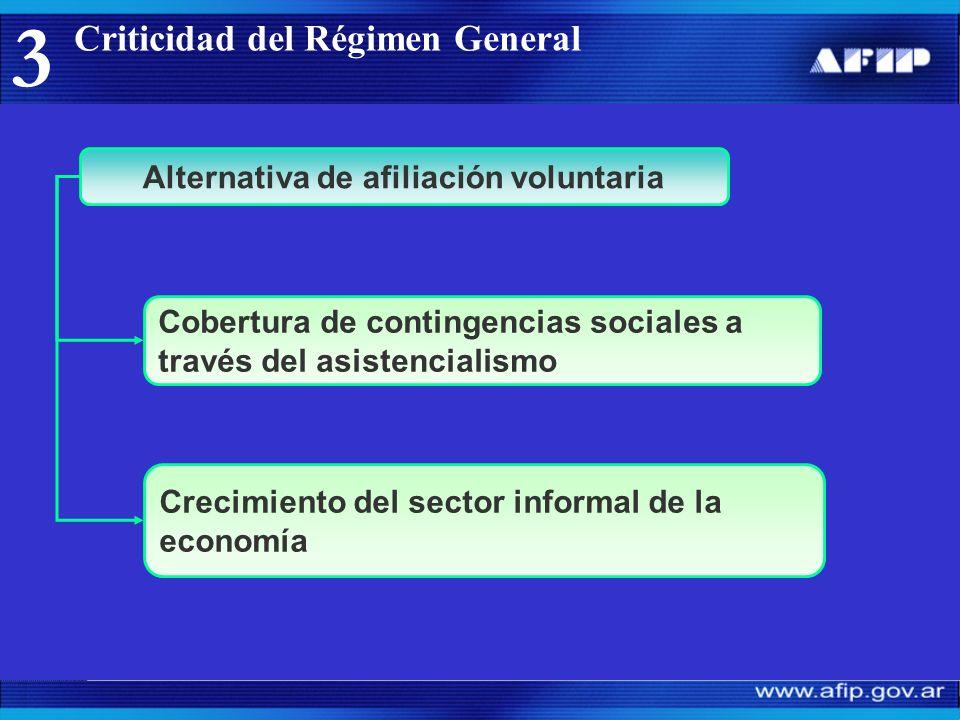 Criticidad del Régimen General 3 Alternativa de afiliación voluntaria Crecimiento del sector informal de la economía Cobertura de contingencias sociales a través del asistencialismo