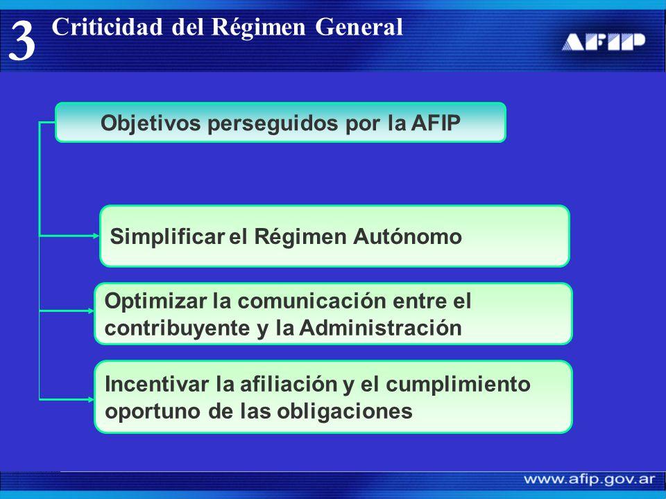 Criticidad del Régimen General 3 Objetivos perseguidos por la AFIP Incentivar la afiliación y el cumplimiento oportuno de las obligaciones Simplificar el Régimen Autónomo Optimizar la comunicación entre el contribuyente y la Administración