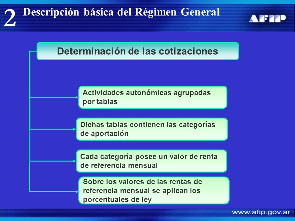 Descripción básica del Régimen General 2 Determinación de las cotizaciones Cada categoría posee un valor de renta de referencia mensual Actividades autonómicas agrupadas por tablas Dichas tablas contienen las categorías de aportación Sobre los valores de las rentas de referencia mensual se aplican los porcentuales de ley